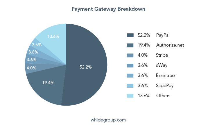 How to Choose a Payment Gateway for Your Online Store